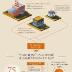 Proč jsou MSP pro ekonomiku EU tak důležité